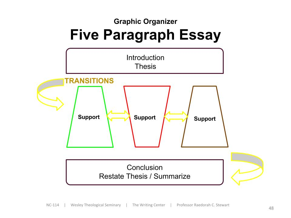5 paragraph essay graphic organizer pdf 5 paragraph essay outline graphic organizer document for 5 paragraph essay outline graphic organizer is available in various format such as pdf, doc and epub which.